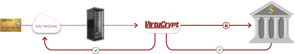 Diagram shows CVV transactions pass securely thru VirtuCrypt cloud to financial institutions and back for validation