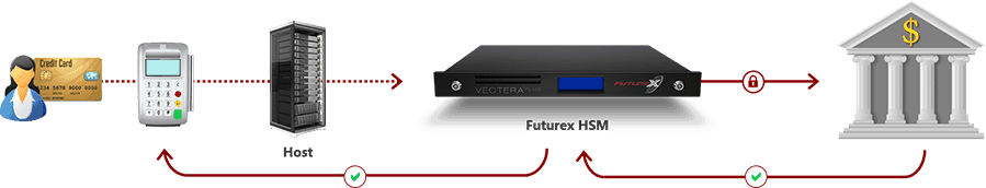 Diagram of validating debit transactions over VirtuCrypt using a Futurex HSM