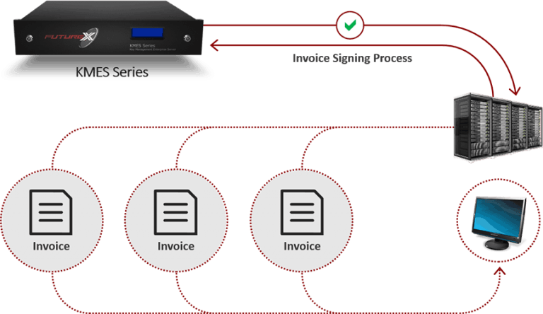 Diagram of KMES Series signing invoices passed from customer applications