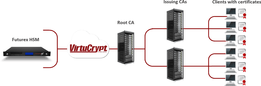 Diagram shows connections between root C.A., issuing C.A., and client certs and Futurex HSMs over the VirtuCrypt cloud