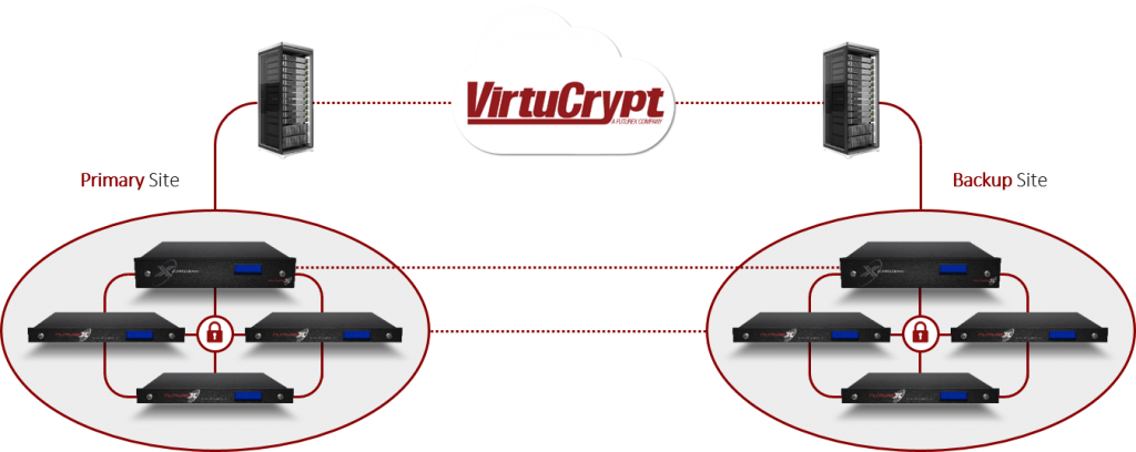 Diagram showing the high availability of VirtuCrypt cloud connected to a primary and backup site