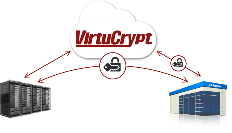 Diagram shows VirtuCrypt remotely injecting and storing keys to be used in retail