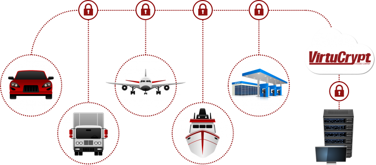 Diagram shows a car, a truck, a plane, a boat, and a gas station secured through VirtuCrypt technology over the cloud