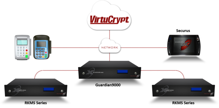 Diagram of how VirtuCrypt cloud and Securus tablet remotely manage a set of remote key injection servers, load balanced by a Guardian9000, to load keys onto POS devices
